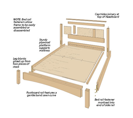 This bed combines the best of both worlds... an elegant, modern design with basic, traditional joinery using simple techniques.
