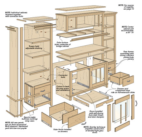 Abundant storage, low cost, a stylish look, simple construction... This entertainment center checks all the boxes.