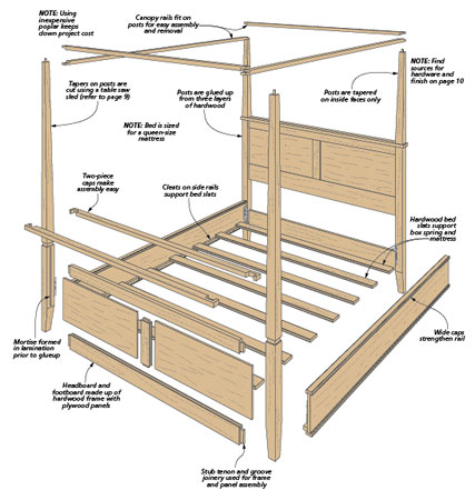 modern four poster bed woodworking project woodsmith plans. Black Bedroom Furniture Sets. Home Design Ideas