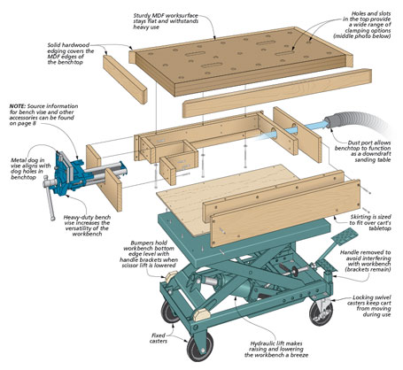 With this multi-use, compact workbench, you can raise any project to a comfortable working height easily and safely.