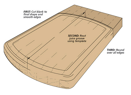 More than just a cutting board, this project adds a routed, decorative design that serves a practical purpose, as well.
