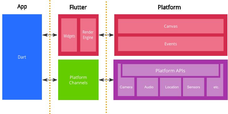 Flutter: A Game Changer for Mobile App Development - YaftaMobile Blog