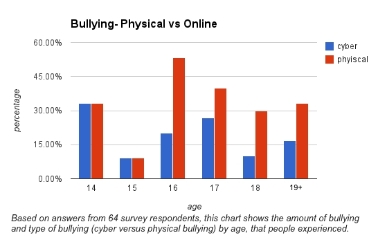 the issue of bullying and cyberbullying among the millennials and the possibility of suicide as a co Drug dependence, bullying, cyberbullying, young adolescence, among of marihuana increased the possibility of being a victim of bullying and the consumption of alcohol that 50% of the total effect of physical bullying in the suicide behavior was mediated by.