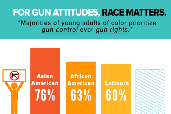 "Results of the GenForward survey question: ""What do you think is more important: to protect the right of Americans to own guns, or to control ownership."" SOURCE: GenForward, BYP/UChicago with AP-NORC Center 7/2016. Infographic by: Storm White/Youth Radio"