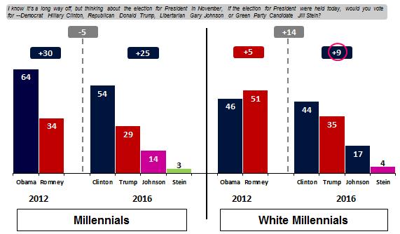 2012__2016_millennial_bg_vote