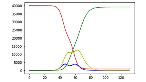 COVIS-19 simulation chart