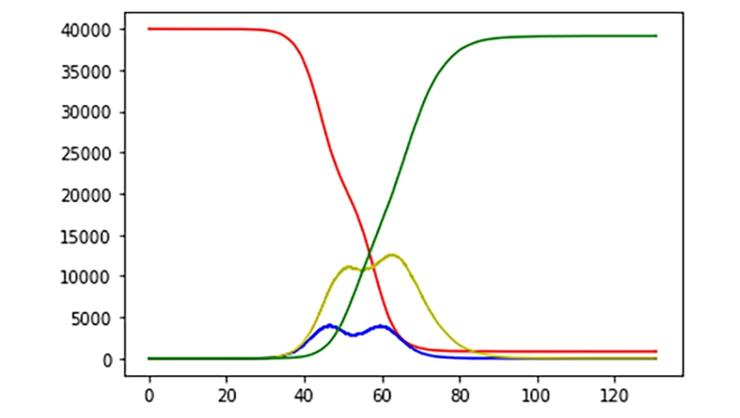A simulation of how coronavirus would spread in two cities with a 20000 population in each one. The red curve is the number of uninfected people, the green one is the number of recovered people, the yellow is the number of infected people and the blue one is the number of people who are in the incubation period.
