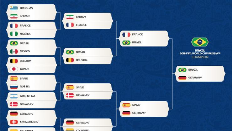 Shanay Wadhwani '19's FIFA World Cup bracketology.
