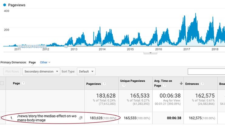 A screenshot of Google Analytics shows the number of pageviews the story The Media's Effect on Women's Body Image received since its publication in 2010.