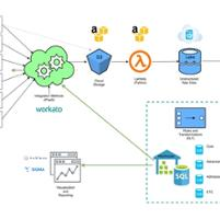 Business Intelligence Data Flow