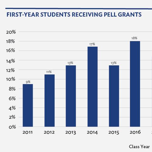 Hamilton College Pell Grants