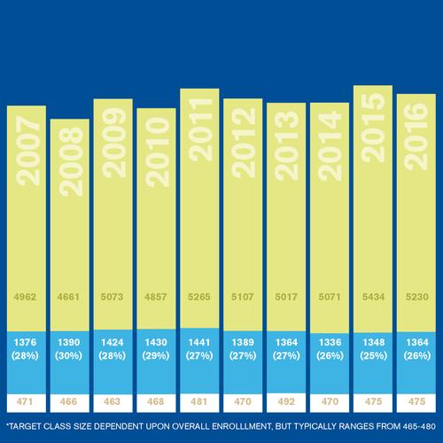 2016 Admission Statistics