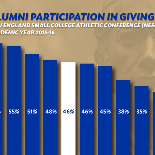 Alumni Participation