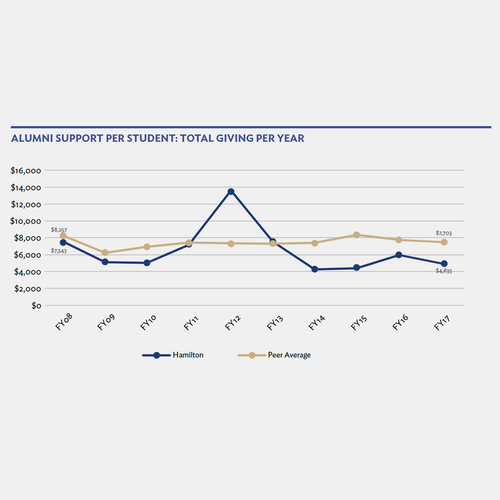 Chart - Alumni Support vs. peers