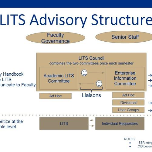LITS Governance Structure