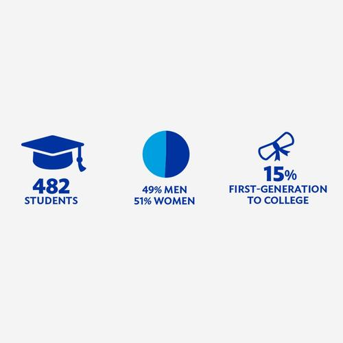 Class of 2022: 482 Students; 49% Men, 51% Women; 15% First-Generation to College