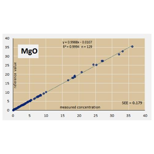 Raw MgO validation data