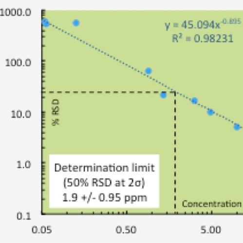 standard deviation chart