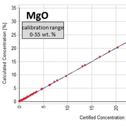 Calibration curve for MgO