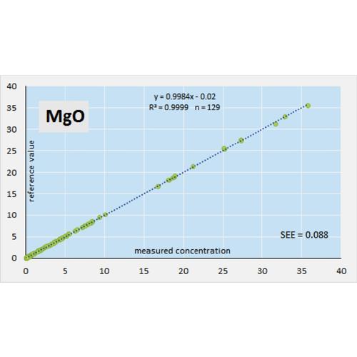 Normalized MgO validation