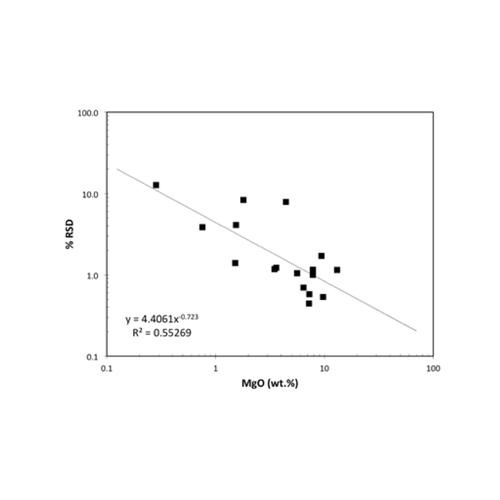 Percent relative standard deviation chart