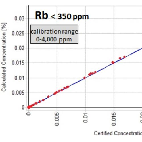 Calibration curve for Rb, scale in wt %