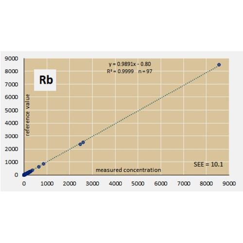 Raw validation data for 97 RMs