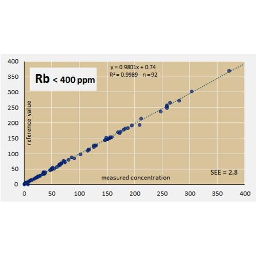 Raw validation data for 92 RMs