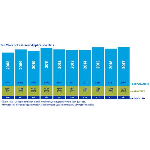 2017 Admission Statistics