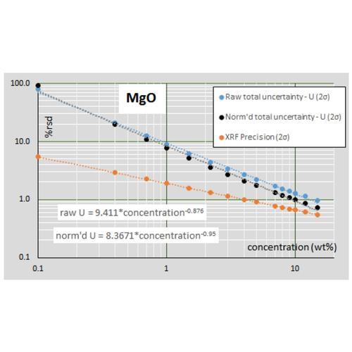 Uncertainty chart
