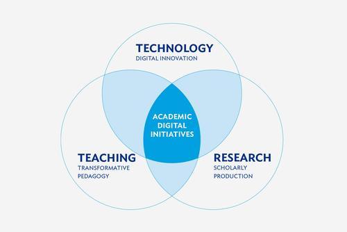 Academic Digital Initiatives diagram