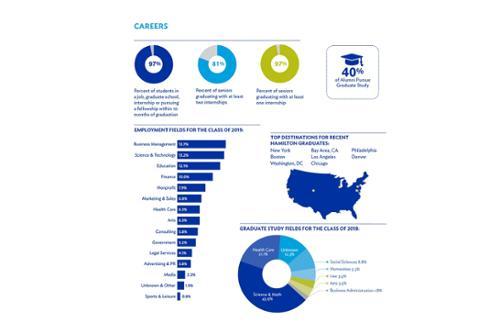 2020 career outcomes charts