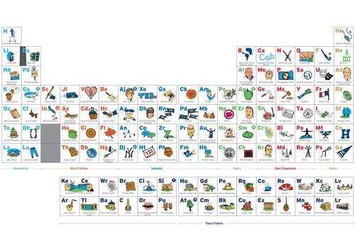 The Periodic Table of Hamilton
