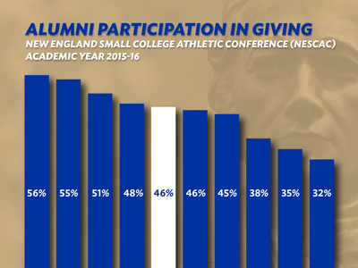 Alumni Participation