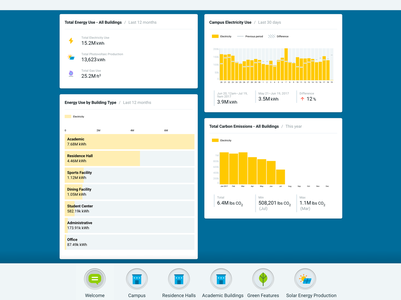 Building Energy Dashboard