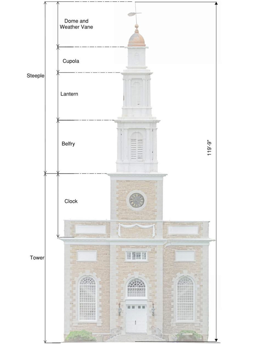 Levels of the Chapel