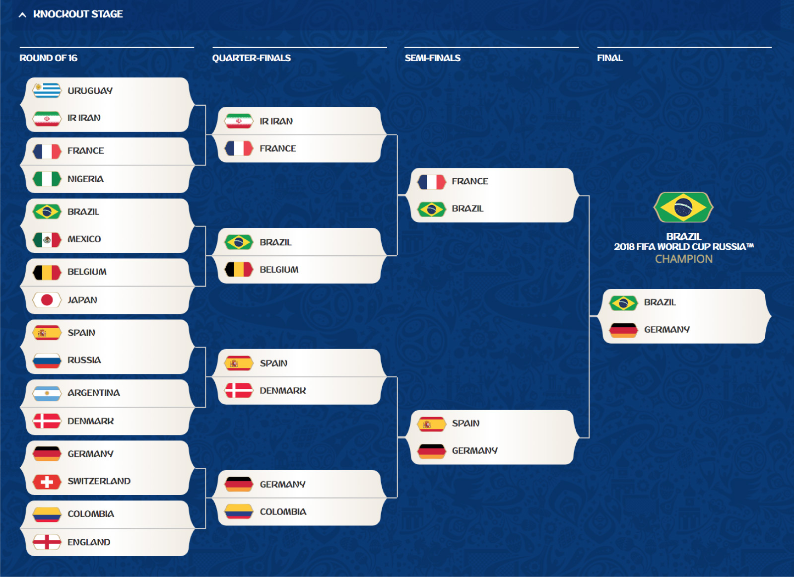 """Stats Predict World Cup Winner But """"Soccer Reserves the"""