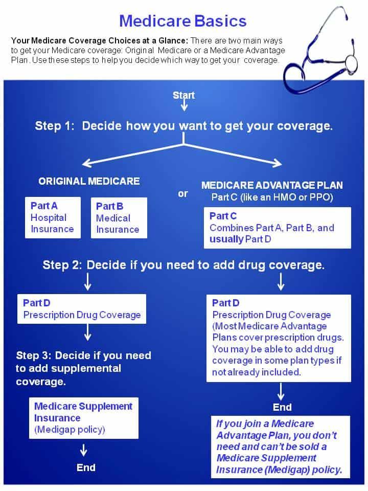 Medicare-Basics