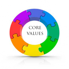 Zappos organizational culture