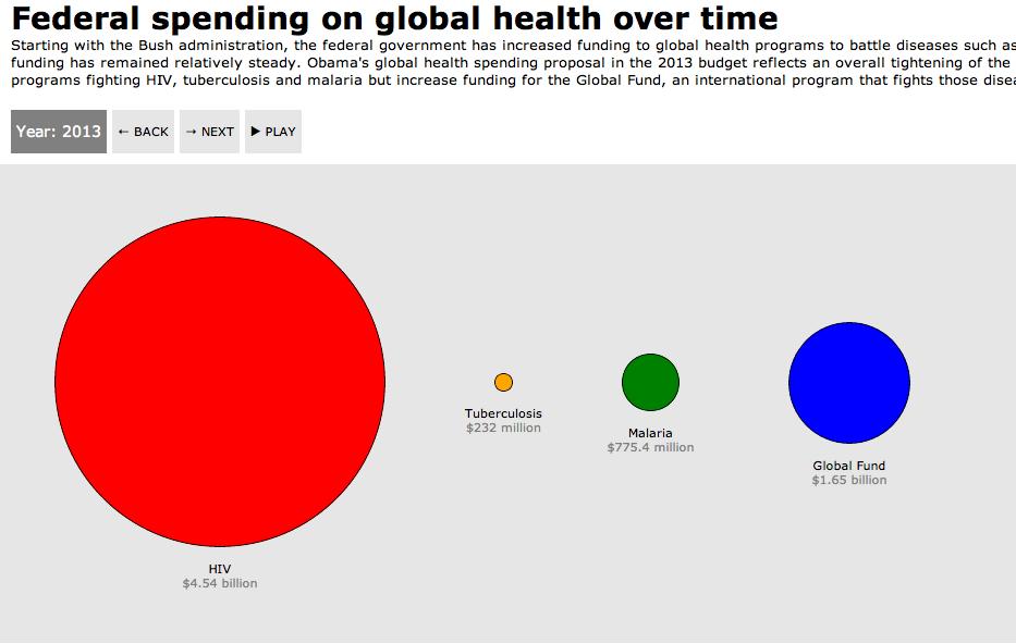 Obama budget: Tightening the belt on global health