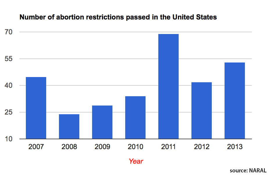 Abortion rights under attack, NARAL report says