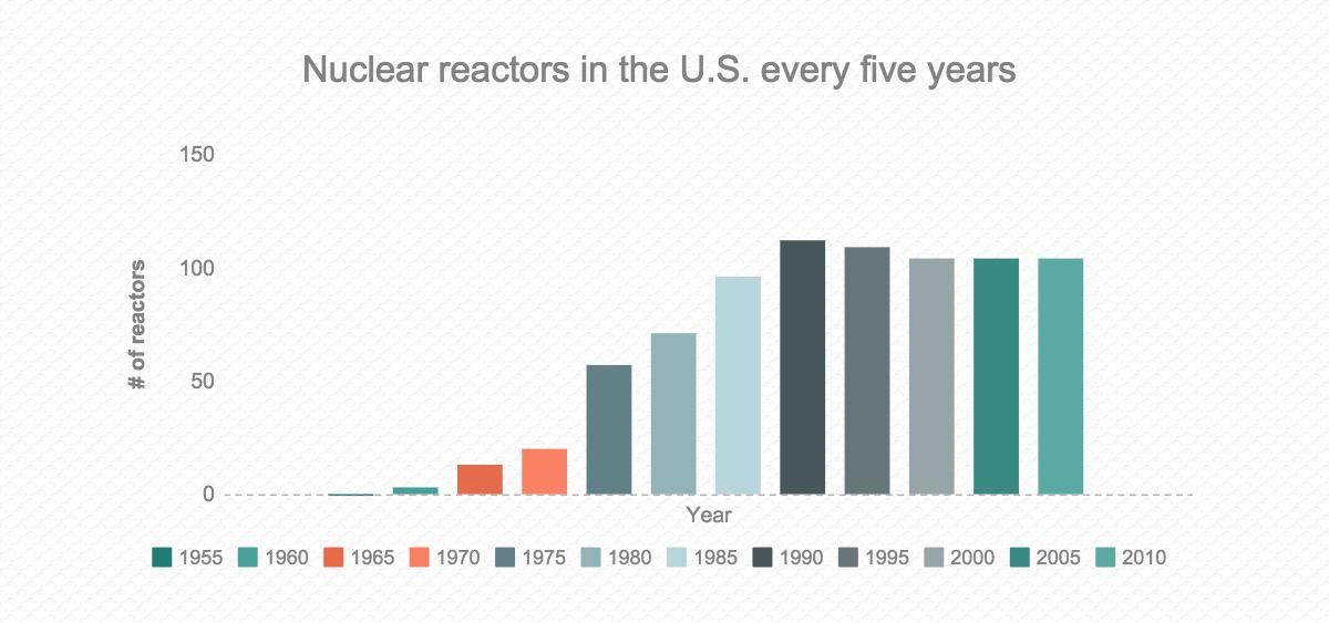 Another Chance for Nuclear Power?