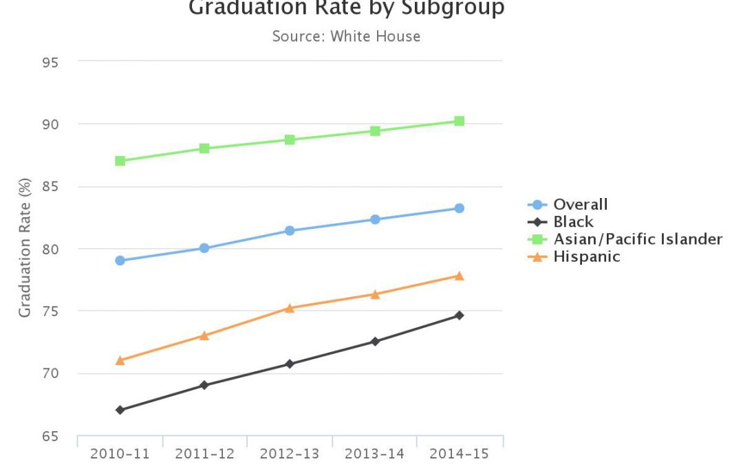 Can the Obama administration take credit for the rising graduation rate?