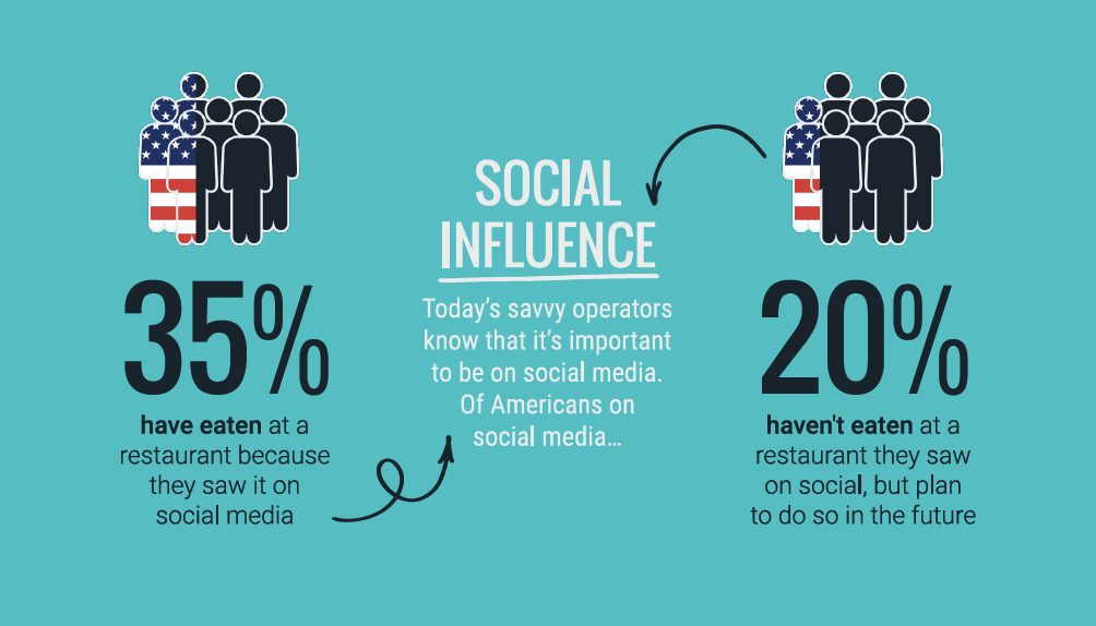 Social Influence