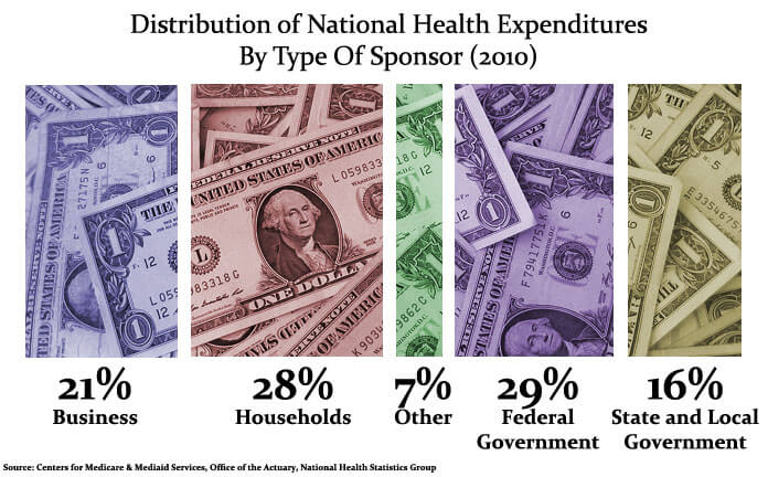 Health spending still at historically low levels, government study finds