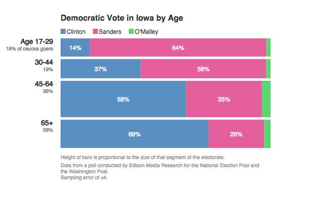 Bernie wins big with young voters in Iowa