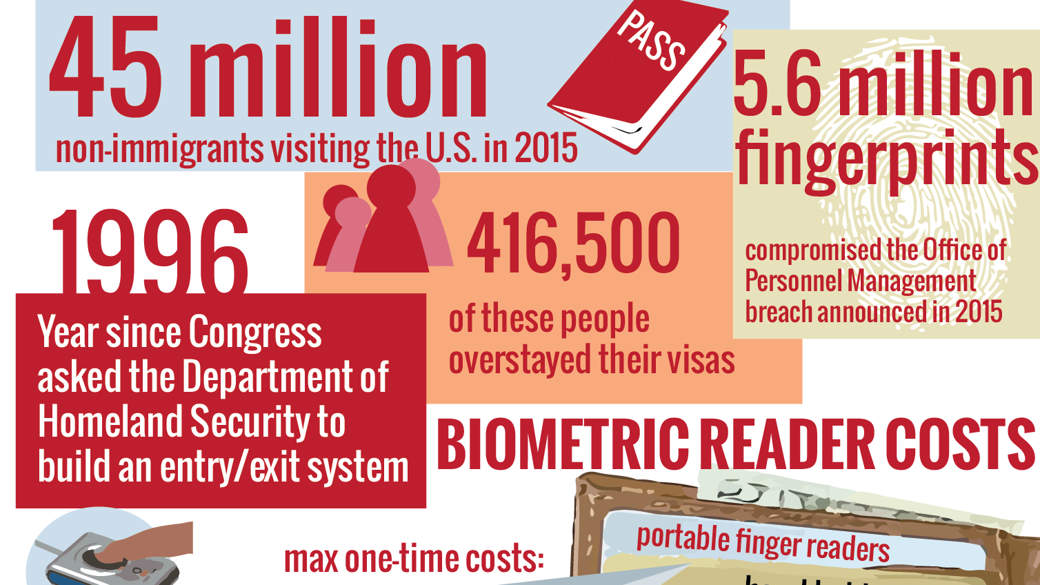 Will biometric tracking systems at U.S. exits improve border security?