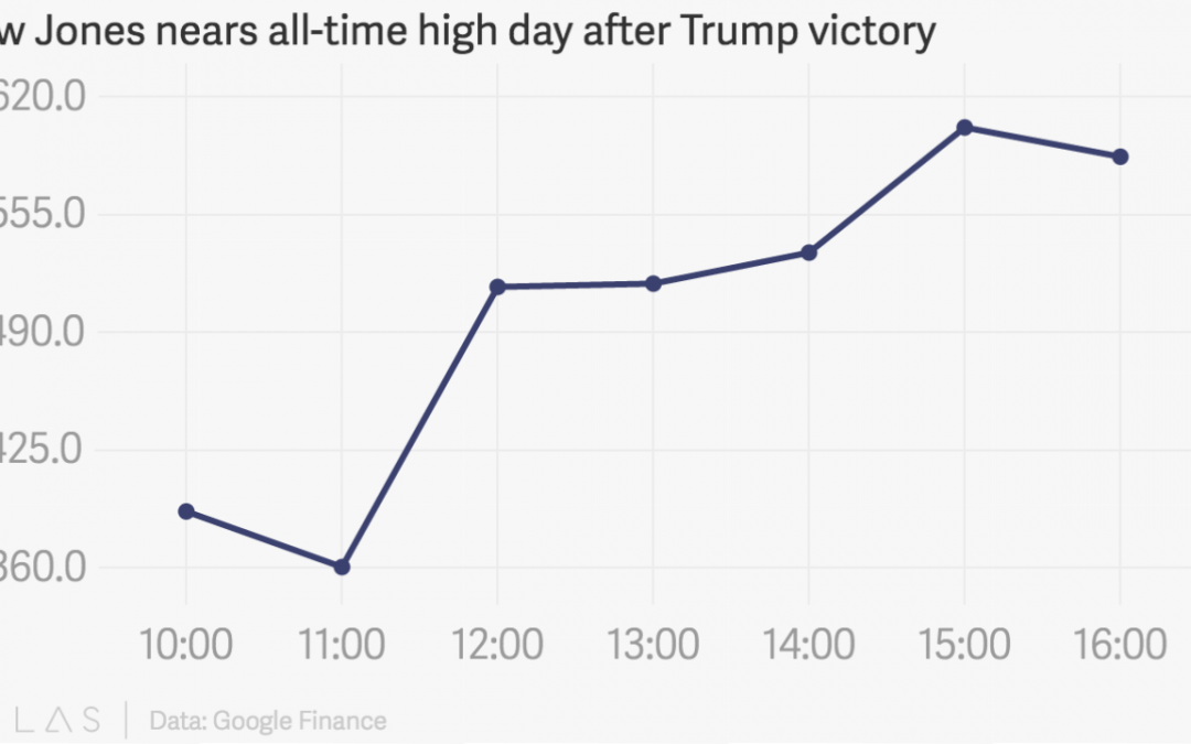 Markets robust after unexpected Trump victory