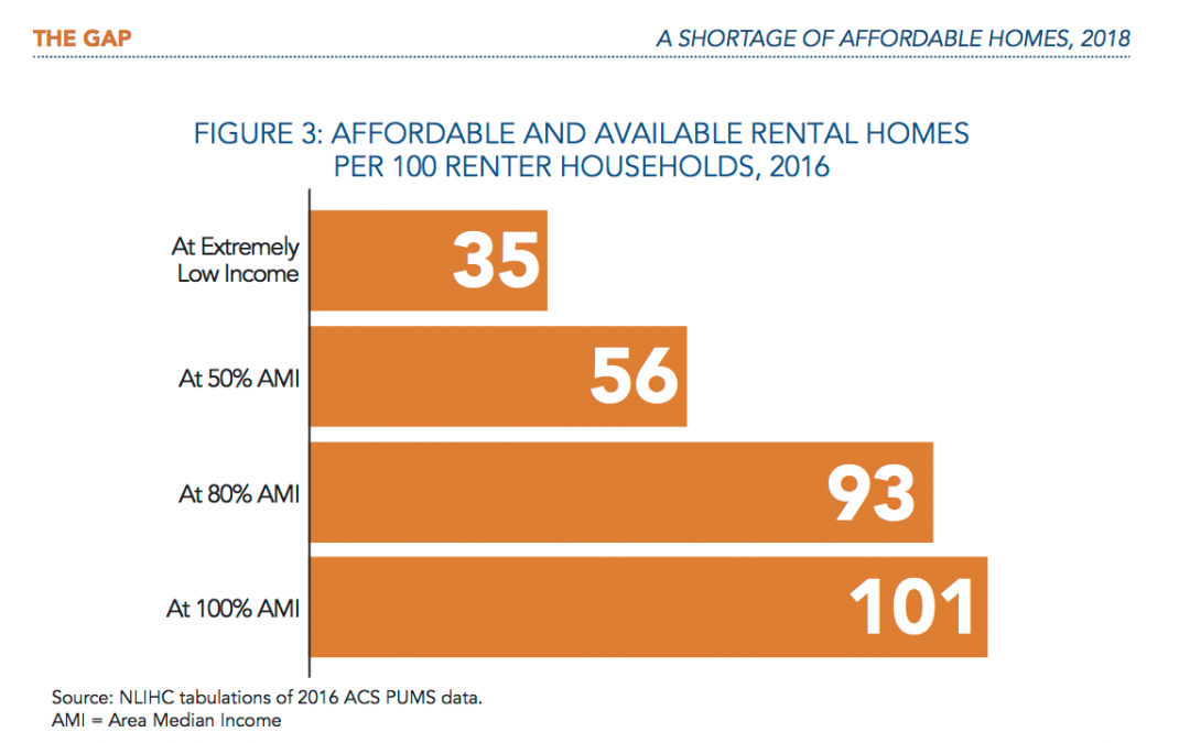 Study shows access to affordable housing has decreased since 2007