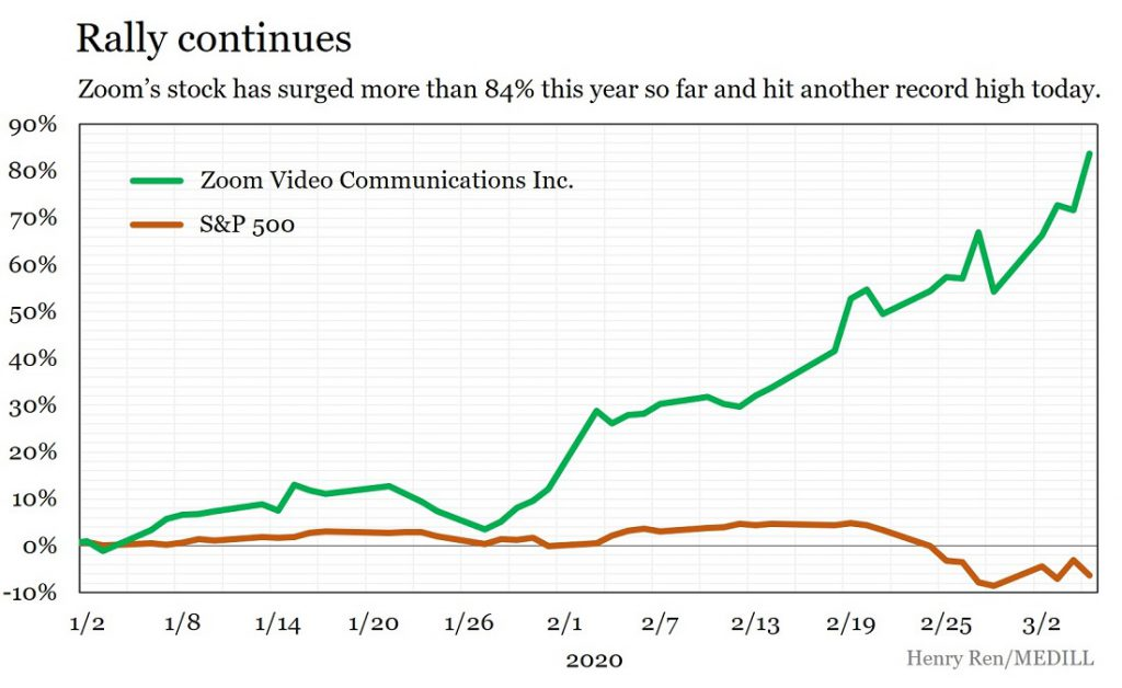 Zoom Shares Up 7 Amid Strong Earnings And Coronavirus Concerns Medill Reports Chicago